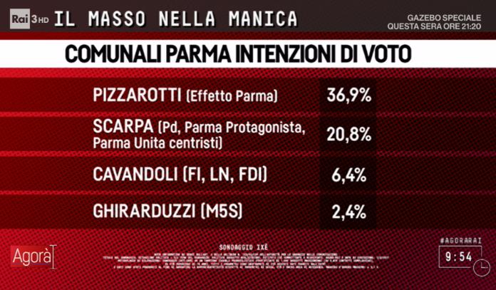 sondaggi elettorali parma - intenzioni di voto ixè candidati sindaco