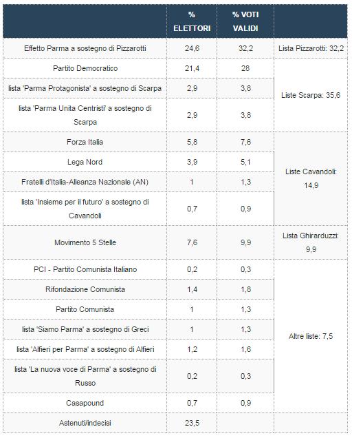elezioni comunali parma, sondaggi elettorali parma - intenzioni di voto liste ixè
