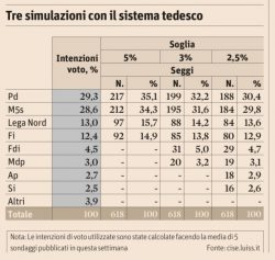 Sondaggi elettorali, la simulazione con soglie diverse: solo 4 partiti certi di entrare