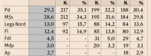 sondaggi elettorali simulazioni