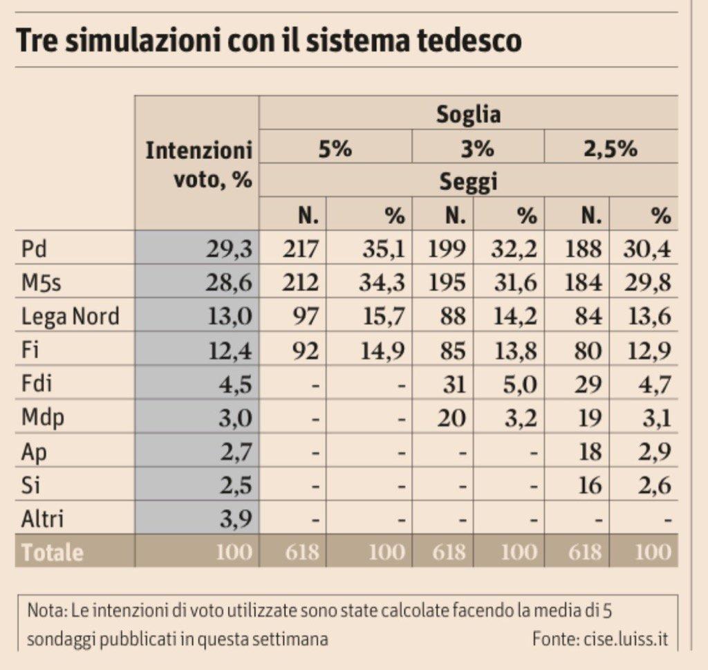 Simulazioni CISE: come sarebbe oggi la distribuzione dei seggi col sistema tedesco