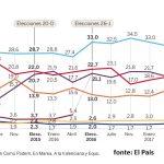 sondaggi elettorali spagna aprile 2017