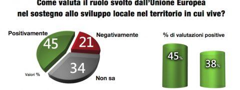 sondaggi elettorali toscana europa 1