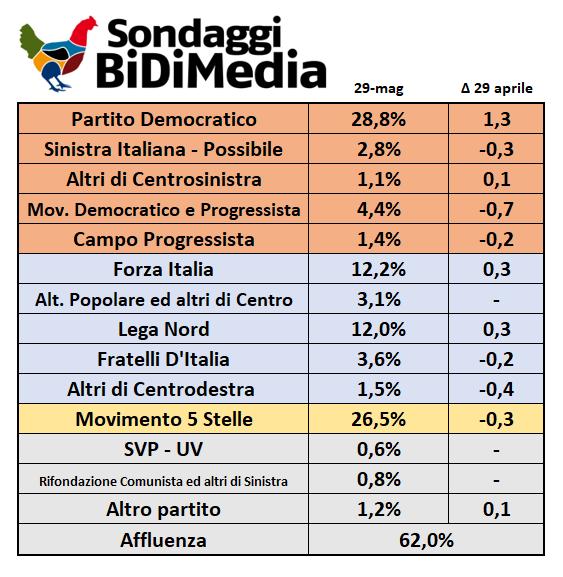 Sondaggio BiDiMedia: PD 28,8%, M5S 26,5%