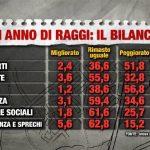 sondaggi movimento 5 stelle roma - un anno di amministrazione raggi