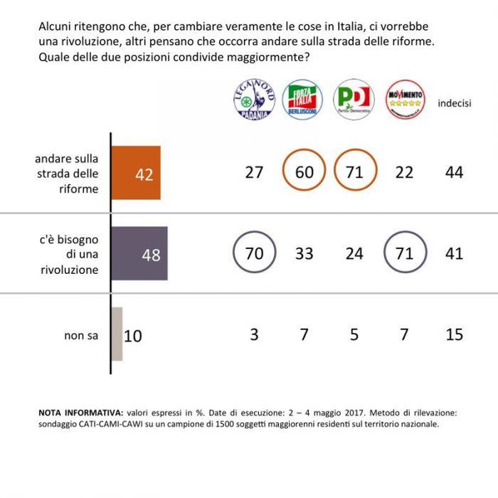 sondaggi politici Riforme o rivoluzione