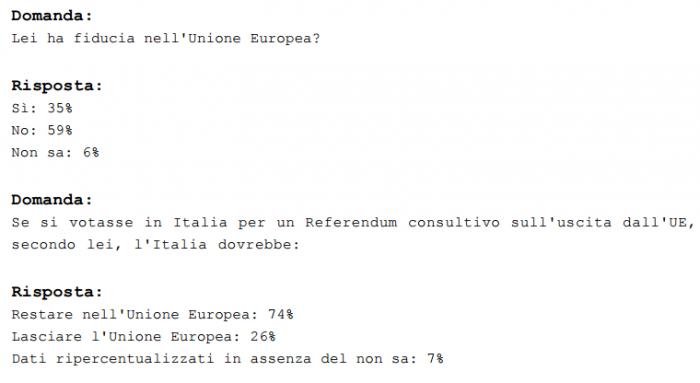 sondaggi politici europa