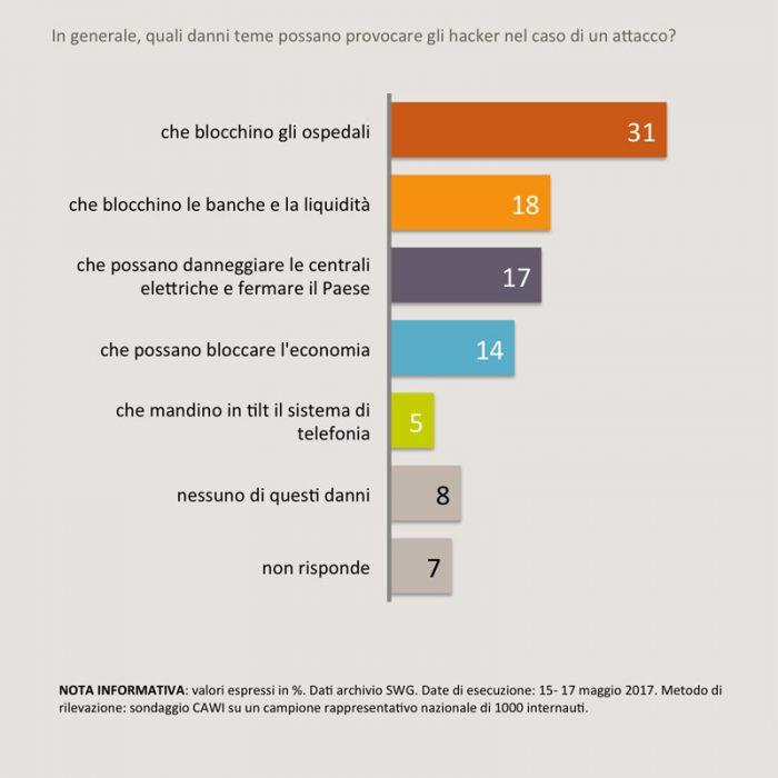 sondaggi politici hacker