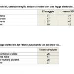 sondaggi politici ixè legge elettorale