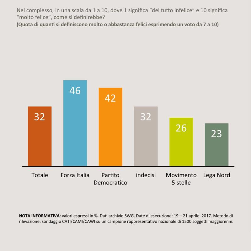 Ultimi sondaggi politici Ixè e Swg: intenzioni di voto elettorali