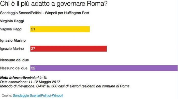 sondaggi scenari politici 2 Roma