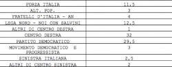 Sondaggi Piepoli: Pd un punto sopra M5S, centrodestra al 32%