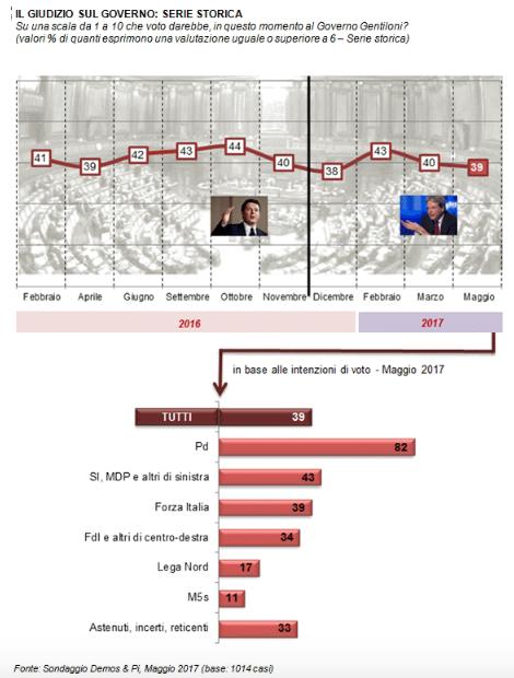 sondaggi, ultimi sondaggi, sondaggi politici elettorali
