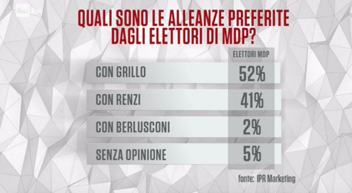 sondaggi elettorali ipr - alleanze articolo uno democratici e progressisti