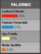 Elezioni comunali 2017 prime proiezioni Palermo