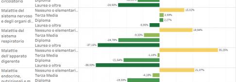 Mortalità Italia, il titolo di studio fa la differenza – infografiche