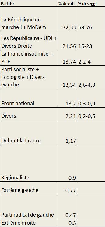 elezioni Francia Gran Bretagna