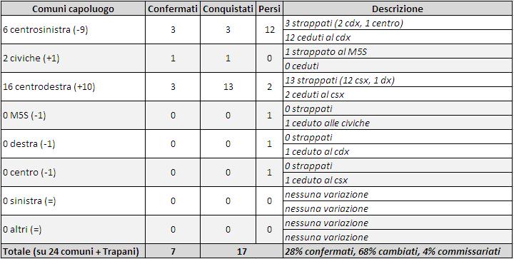 Pd: Orlando, Renzi abbia più rispetto per chi solleva dubbi