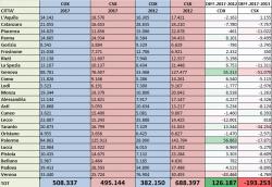 Elezioni comunali 2017, nei capoluoghi 126 mila voti in più per il centrodestra, 193 mila in meno per il centrosinistra