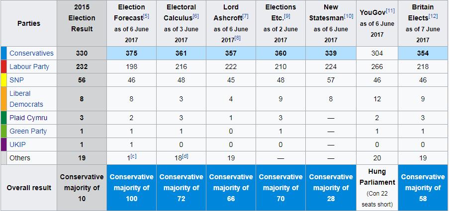 elezioni regno unito 2017 - distribuzione seggi secondo gli ultimi sondaggi elettorali prima del voto (7 giugno)