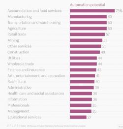 Lavoro del futuro: in quali settori è prevista l'automatizzazione parziale