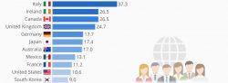 Sindacati: quanti lavoratori ne fanno parte nei paesi OCSE