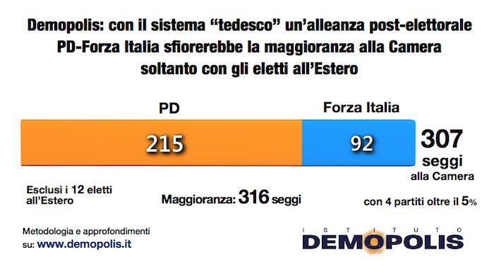 sondaggi elettorali, alleanza pd forza italia