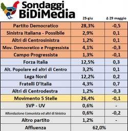 Sondaggi elettorali Bidimedia: cala tutta l'area di centrosinistra