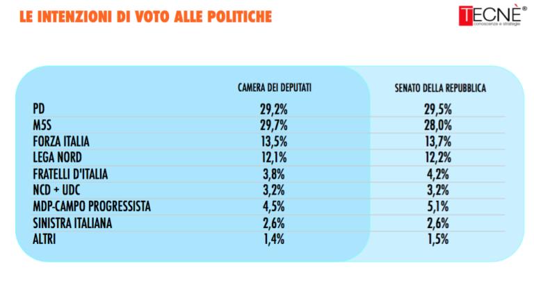 sondaggi elettorali, camera e senato