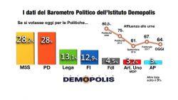 Sondaggi elettorali Demopolis: crescono M5S e Lega