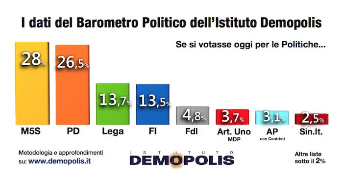 sondaggi elettorali demopolis - intenzioni di voto al 30 giugno
