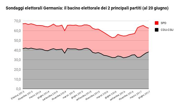 sondaggi elettorali germania - consenso dei due principali partiti al 20 giugno