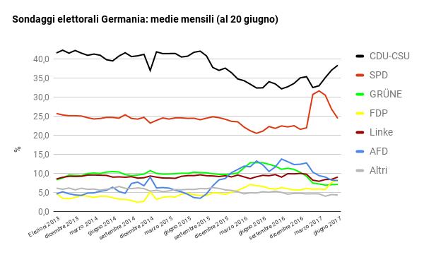 sondaggi elettorali germania - intenzioni di voto e medie mensili al 20 giugno