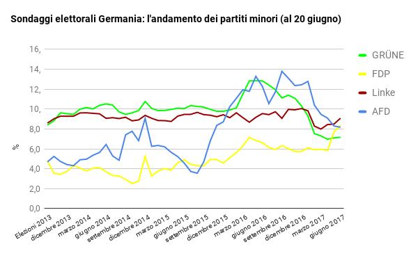 sondaggi elettorali germania - intenzioni di voto e medie mensili partiti minori al 20 giugno
