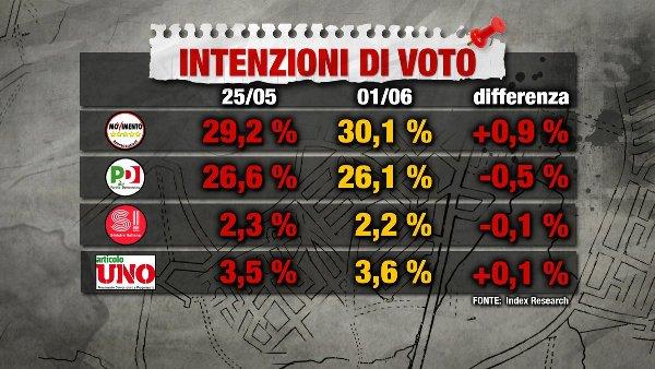 sondaggi elettorali index - intenzioni di voto 1 giugno