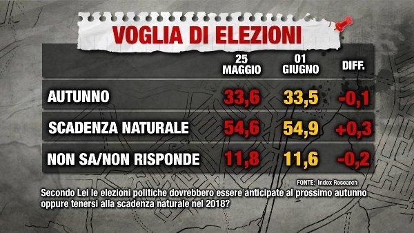 sondaggi elettorali index - intenzioni di voto anticipato 1 giugno