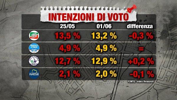 sondaggi elettorali index - intenzioni di voto centrodestra 1 giugno