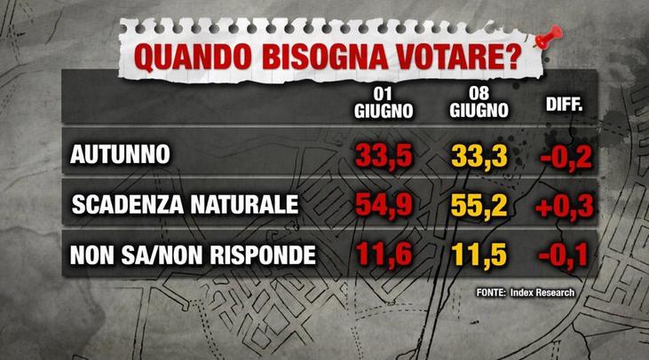sondaggi elettorali index, voto