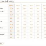 sondaggi elettorali ixè - trend intenzioni di voto al 30 giugno