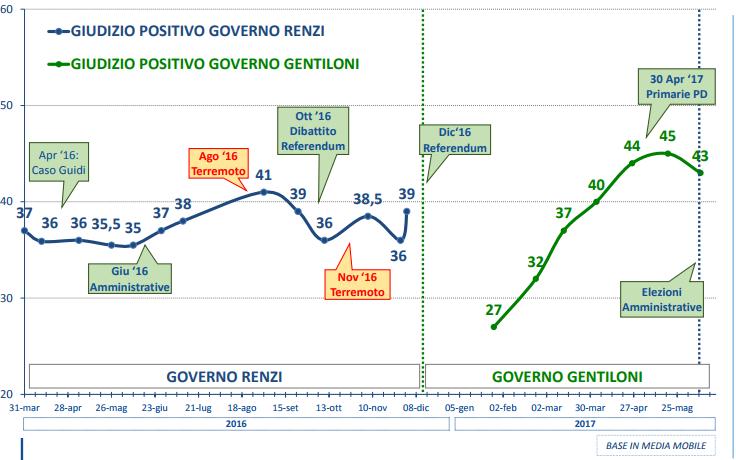 sondaggi elettorali lorien - fiducia governo gentiloni