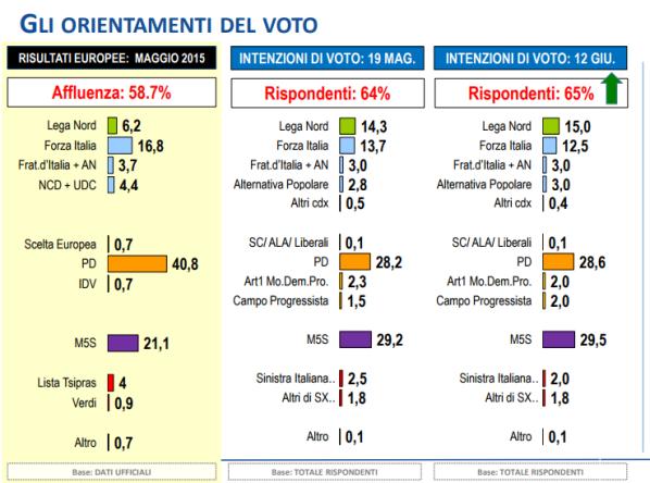 sondaggi elettorali lorien - intenzioni di voto al 12 giugno