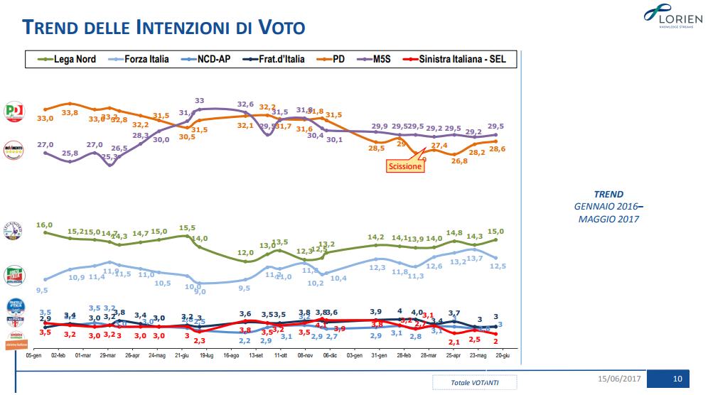 sondaggi elettorali lorien - trend intenzioni di voto al 12 giugno