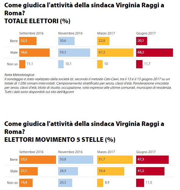 sondaggi elettorali, raggi