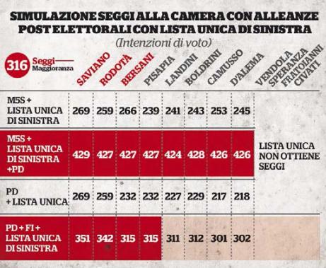 Sondaggi elettorali secondo ipr un listone di sinistra for Ripartizione seggi camera