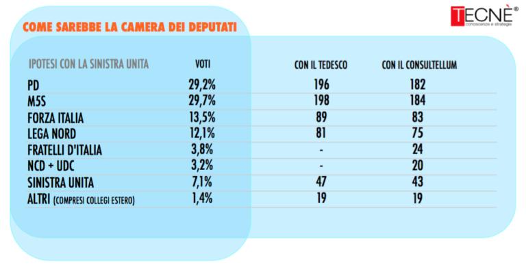 sondaggi elettorali, seggi sinistra unita