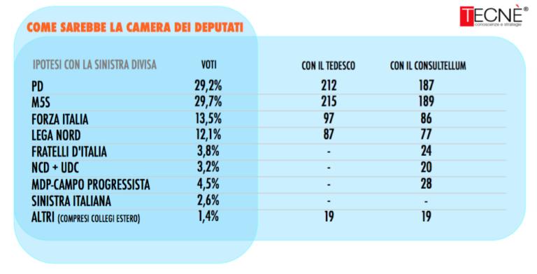 sondaggi elettorali, seggi