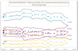 Sondaggi elettorali Spagna, 27 giugno: il Partito Socialista stacca Podemos