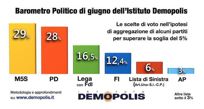 sondaggi elettorali, voti di coalizione