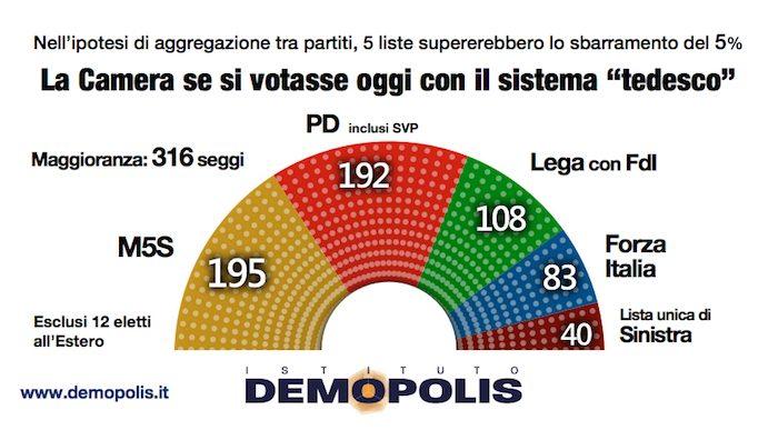 sondaggi elettorali, voto oggi