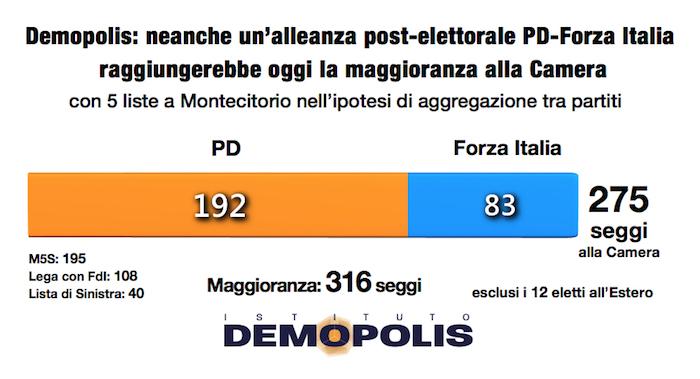 Sondaggi elettorali demopolis nessuna maggioranza con for Oggi alla camera